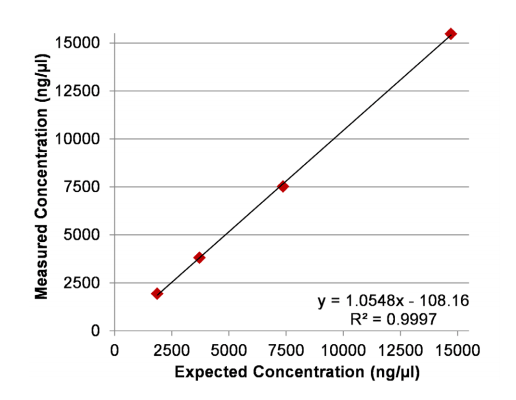 implen-nanophotometer-nucleic-acid-measurement-applications-nanodrop-alternative-expected-concentration1