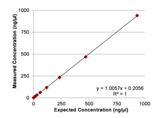 implen-nanophotometer-nucleic-acid-measurement-applications-nanodrop-alternative-expected-concentration2