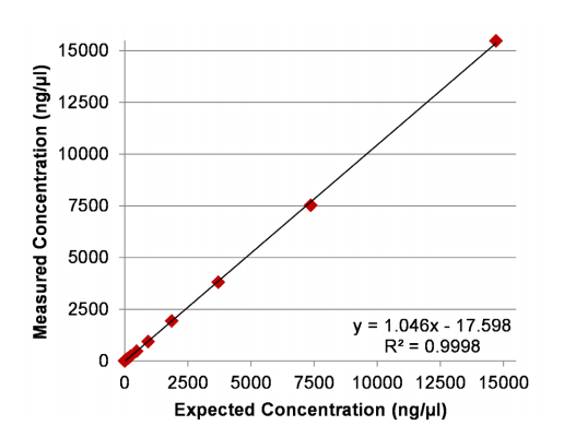 implen-nanophotometer-nucleic-acid-measurement-applications-nanodrop-alternative-expected-concentration3