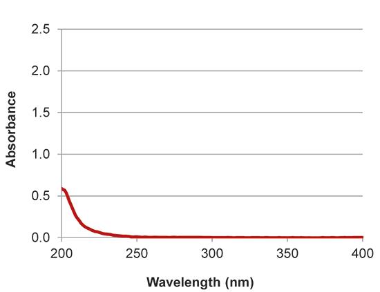 implen nanophotometer protein UV applications nanodrop alternative DTT