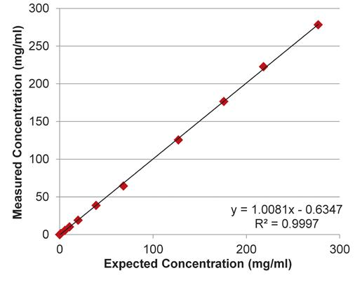implen-nanophotometer-protein-UV-measurement-applications-nanodrop-alternative1-linearity-results