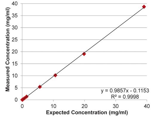 implen-nanophotometer-protein-UV-measurement-applications-nanodrop-alternative2-linearity-results