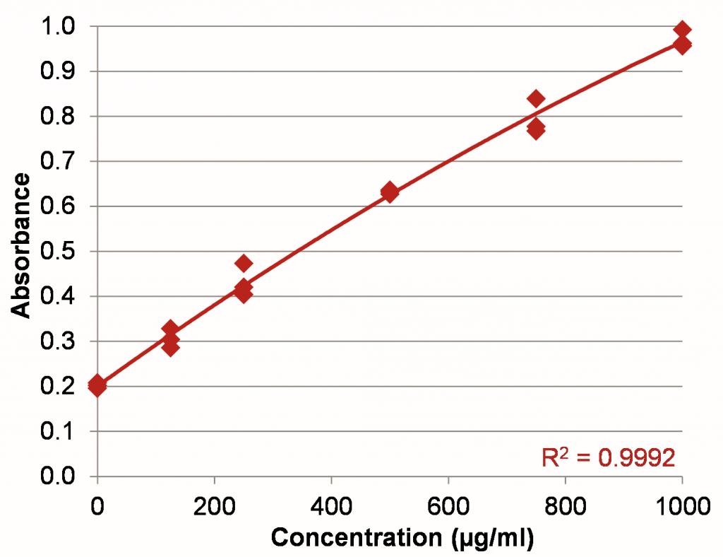 protein-assay-BSA-standard-curve-0-1000-spectrophotometer-implen-nanophotometer-alternative-to-nanodrop