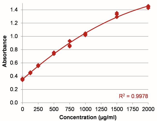 protein assay BSA standard curve 0 2000 spectrophotometer implen nanophotometer alternative to nanodrop