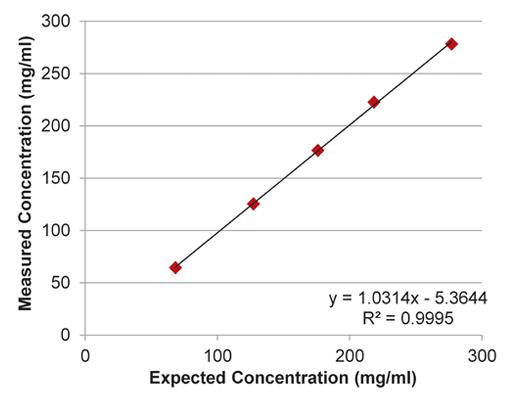 implen-nanophotometer-protein-UV-measurement-applications-nanodrop-alternative3-linearity-results