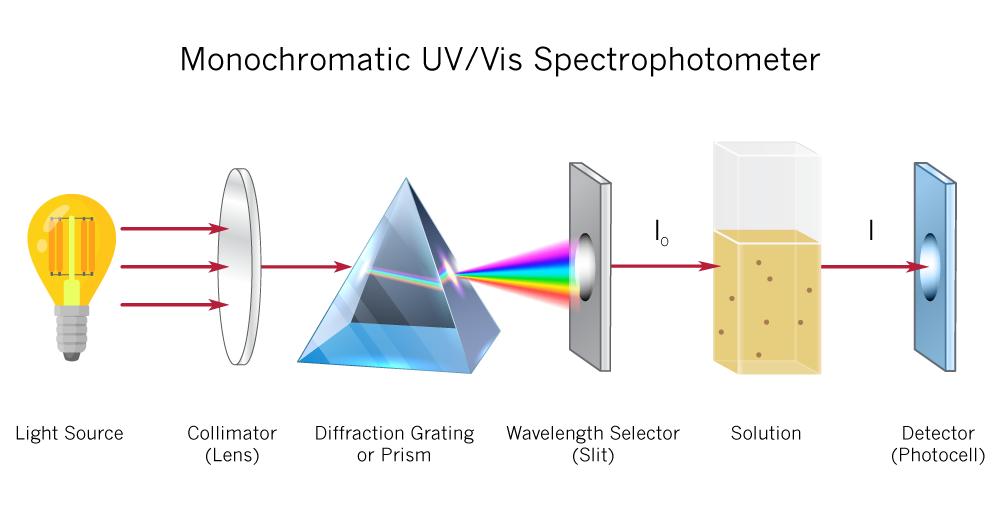 monochromatic-UV-Vis-Spectrophometer-implen-spectrophotometer-nanodrop-alternative