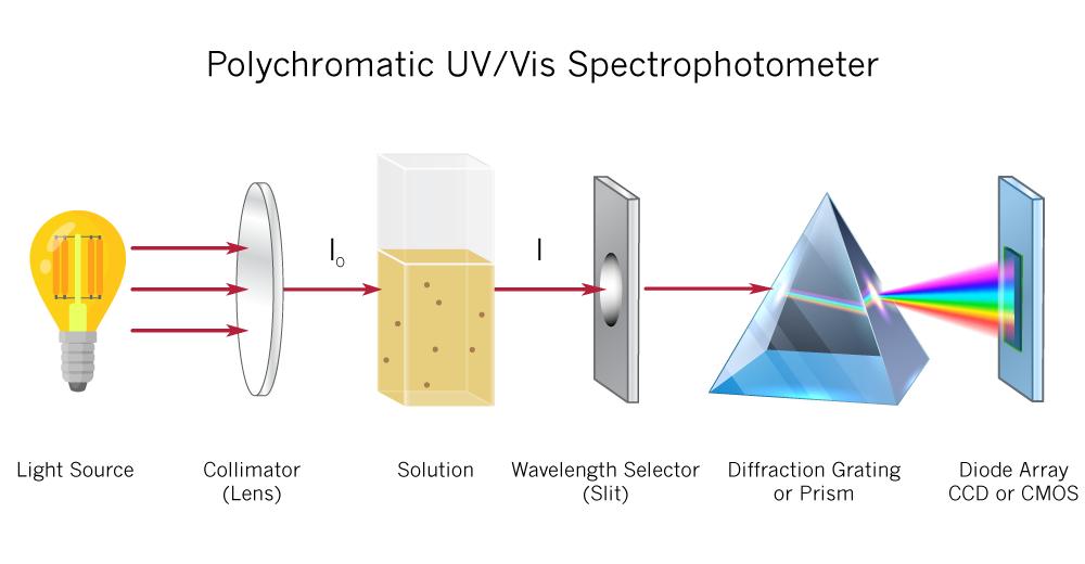 polychromatic-UV-Vis-Spectrophometer-implen-spectrophotometer-nanodrop-alternative